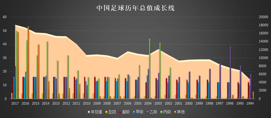2005-15中国足球分布及成长线_点击可看大图